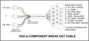 Cableados  Cómo hacer un cable VGA a RCA