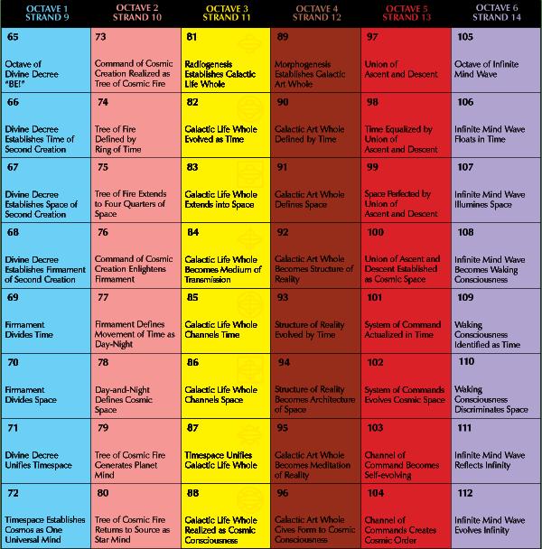 48 UR Harmonic Runes - sequential order