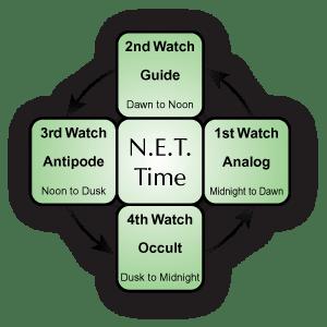 NET Time