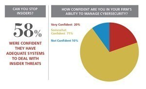 Figure-1-Cybersecurity-Survey