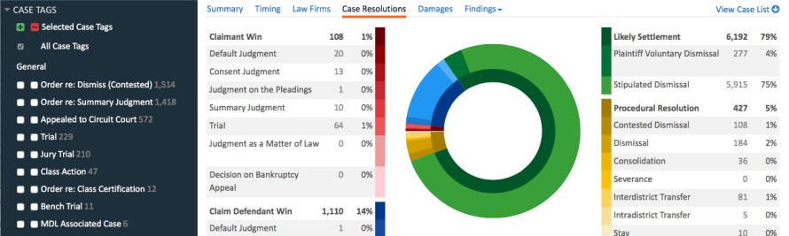 Lex Machina Adds Analytics For A New Area Of Law: Employment Litigation