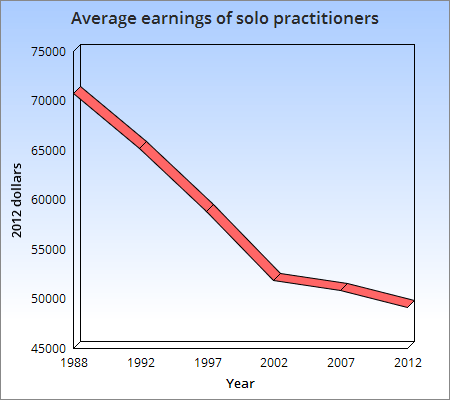 https://i2.wp.com/www.lawyersgunsmoneyblog.com/wp-content/uploads/2015/05/Earnings-of-solo-practitioners.png