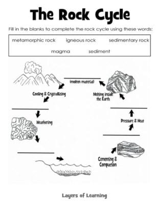 Free Worksheet Earth Science Worksheets rock cycle template diagram worksheet blank learning about rocks layers of learning