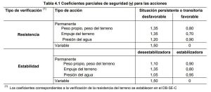Coeficientes parciales de seguridad