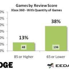How good is the average Xbox 360 game?