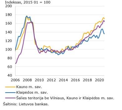 Lietuvos bankas skelbs lietuvišką Šilerio būsto kainų indekso versiją