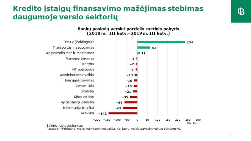 Kreditavimas ir finansinės paslaugos Lietuvoje