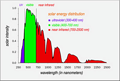 Solar Irradiance by Wavelength (reaching the Earth)