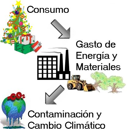 Consumo y Degradación ambiental