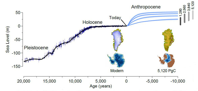 A new study analyzes the human influence on the climate, ice loss and global sea level rise over the next 10,000 years using four scenarios. From Clark, et al. 2016