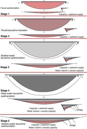 Rift Basin Architecture & Evolution