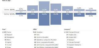 En une seule semaine, celle du lundi 10 au dimanche 16 juin 2013, la page facebook du journal CGM : https://www.facebook.com/cgminfo/ à comptabilisée 58 382 personnes ! Je journal papier gratuit fait son entrées sur les réseaux sociaux avec une succès évident...
