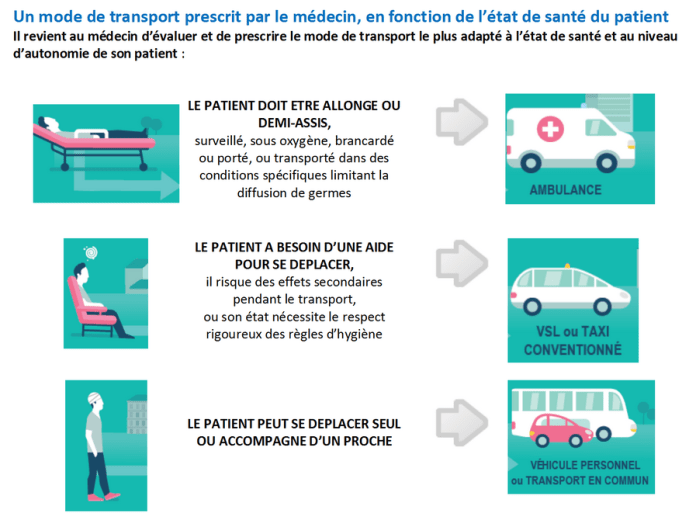 transport-medical-des-patients-une-prise-en-charge-par-lassurance-maladie-sous-conditions