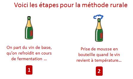 methode rurale etapes