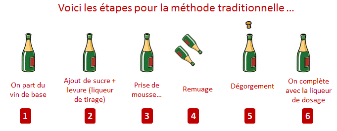 methode traditionnelle etapes