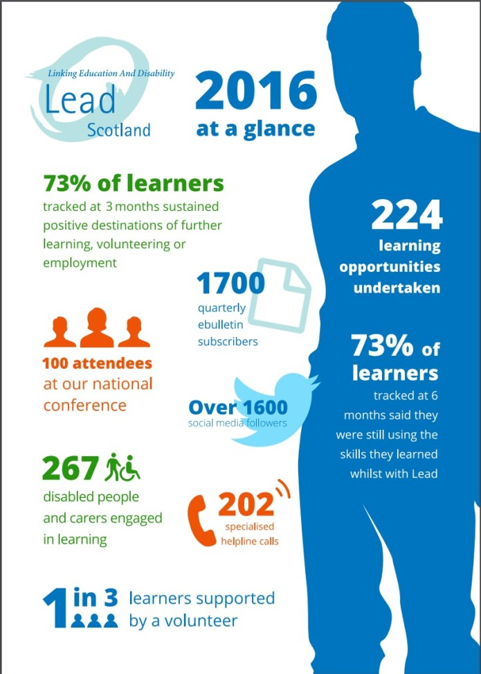 Picture showing statistics from 2016. 224 learning opportunities undertaken, 202 helpline calls and 1 in 3 learners supported by a volunteer.