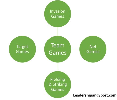 Types of sports Invasion games net Games Target Games Fielding & Striking Games Categories of sports