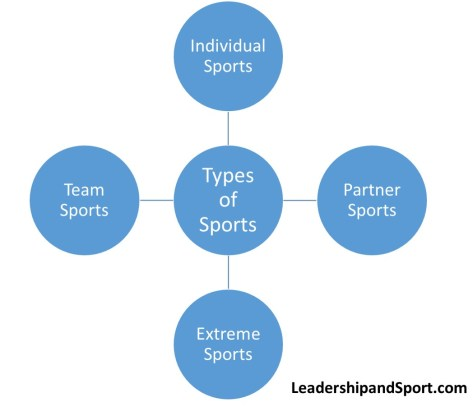 Types of Sports Partner Sports Extreme Sports Team Sports Individual Sports Categories of sports