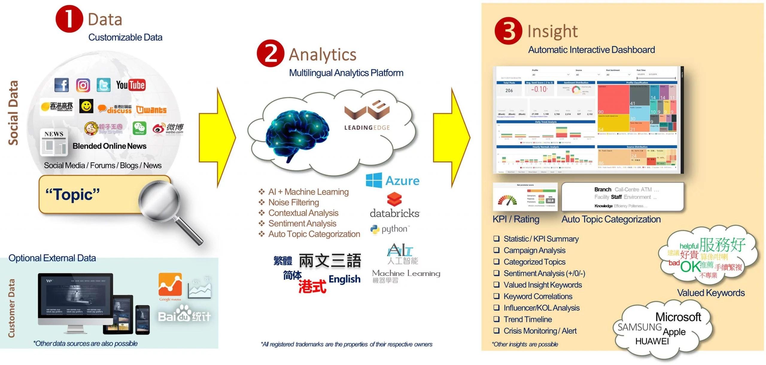 Social Analytics Methodology