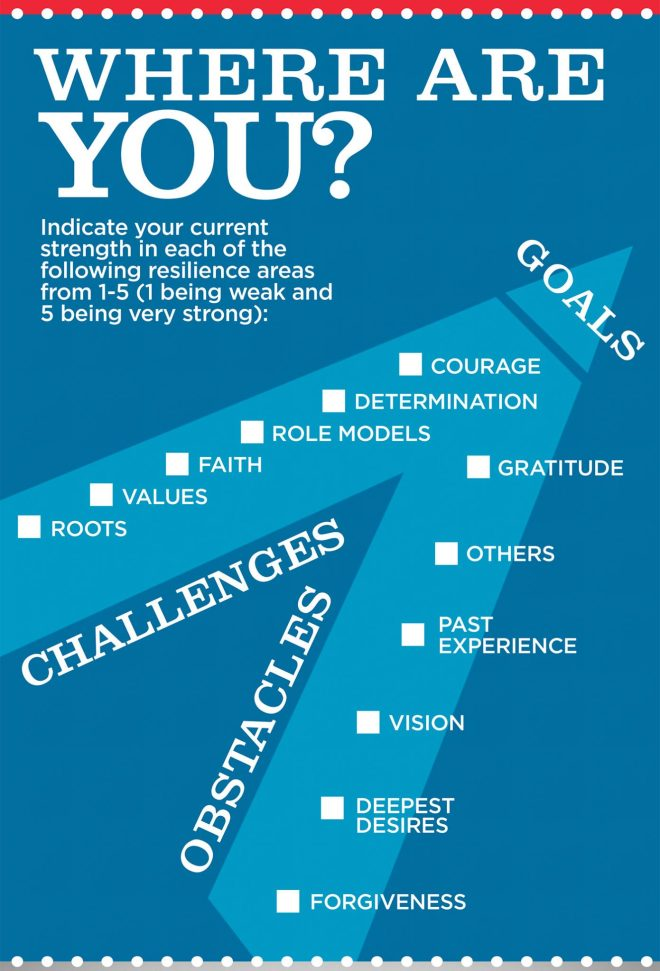 Resilience-Checklist-Infographic-3a