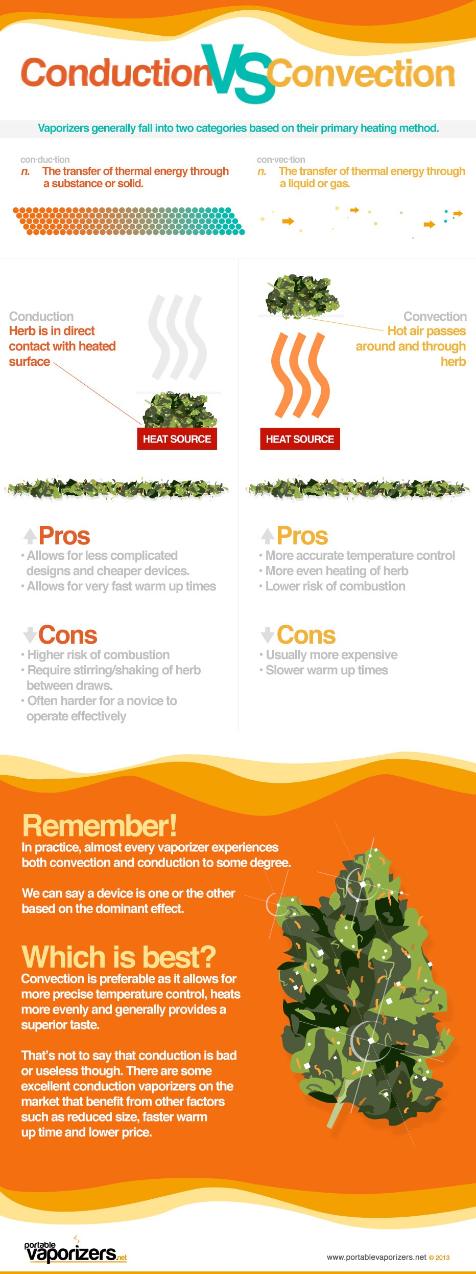 vaporizer-conduction-convection-infographic