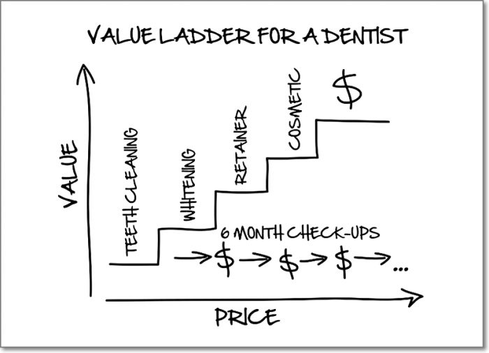 dentist sales funnel