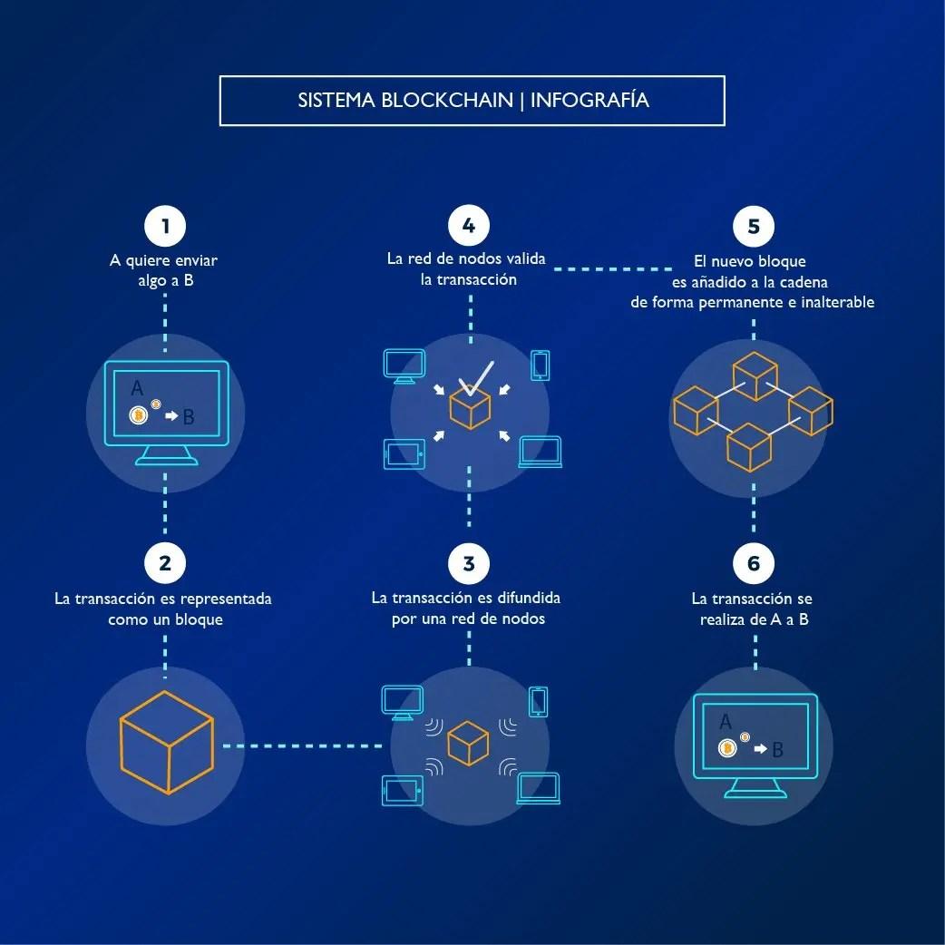 infografia blockchain