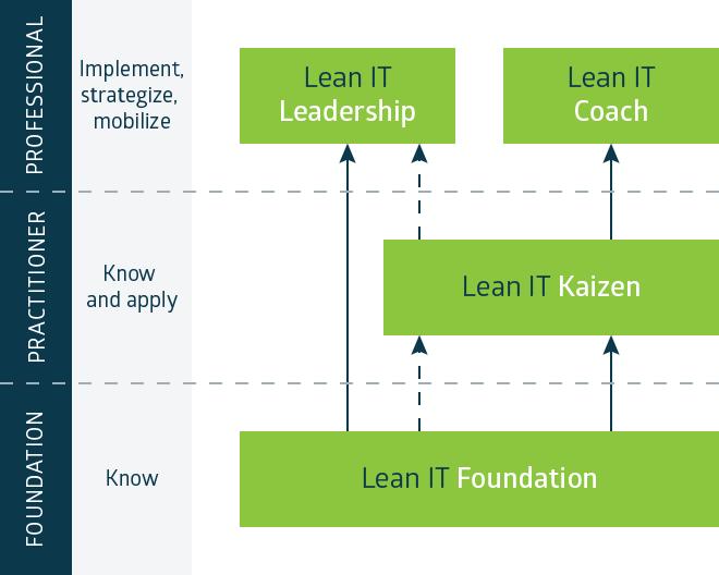 Lean IT Certification