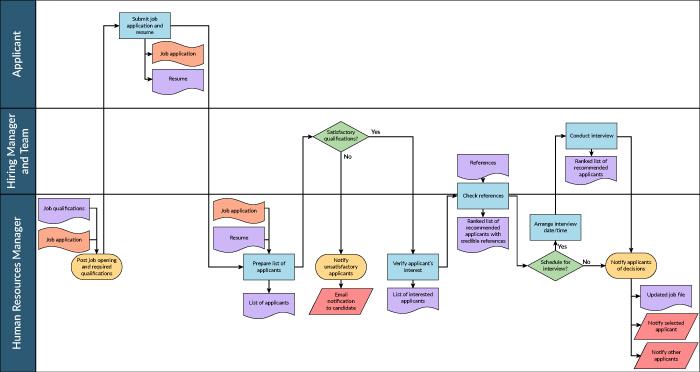 Lean Process Mapping Symbols