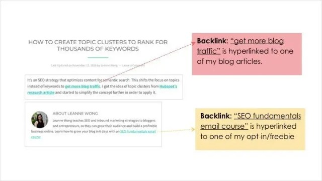 guest post backlink leanne wongco
