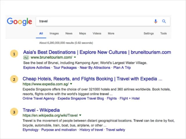 travel seed keyword competitive