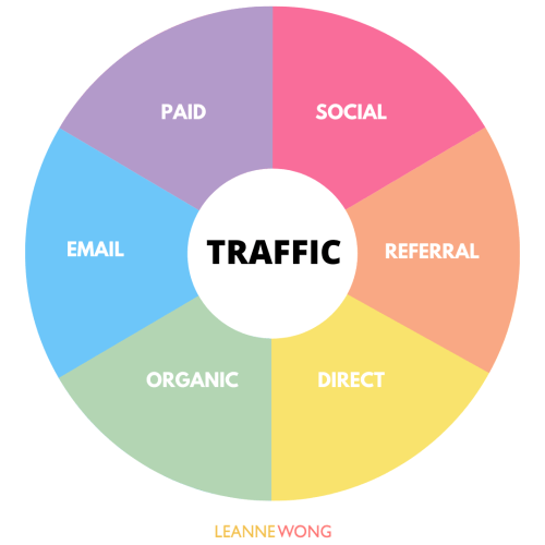 TRAFFIC ACQUISITION CHANNELS SEO BLOG