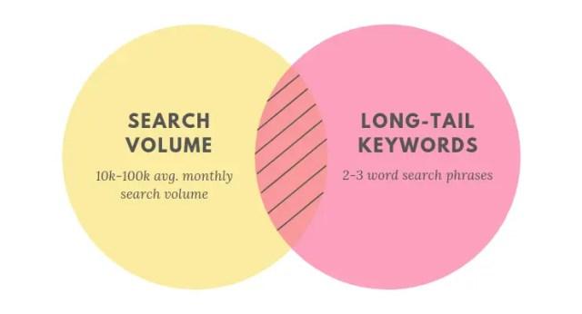 search demand-lwco