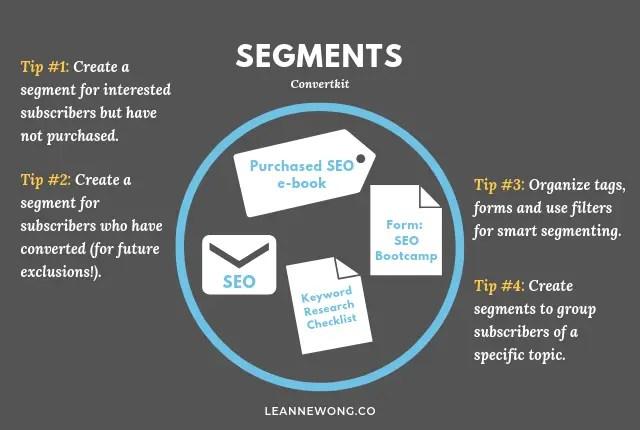 leanne-convertkit-segments-email
