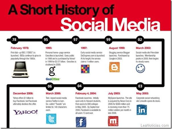historia-del-social-media