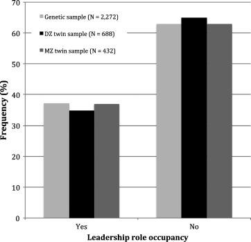 Amostragem de liderança