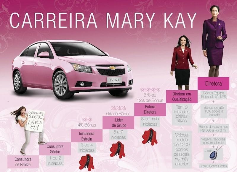 Como liderar uma equipe - Exemplo Mary Kay