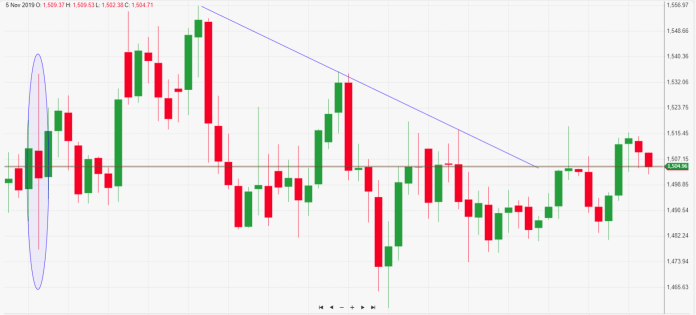 gold-chart Daily market commentary: The dollar is strengthening