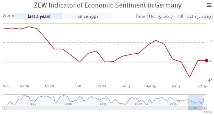 zew ZEW survey maybe it will be a piece of good news for the largest economy in EZ