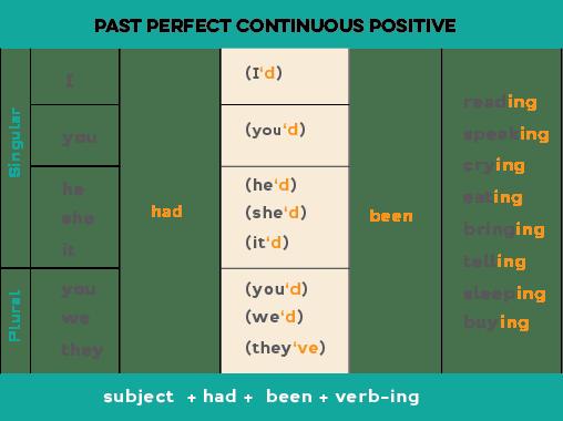 Ing Tense Using Verb English