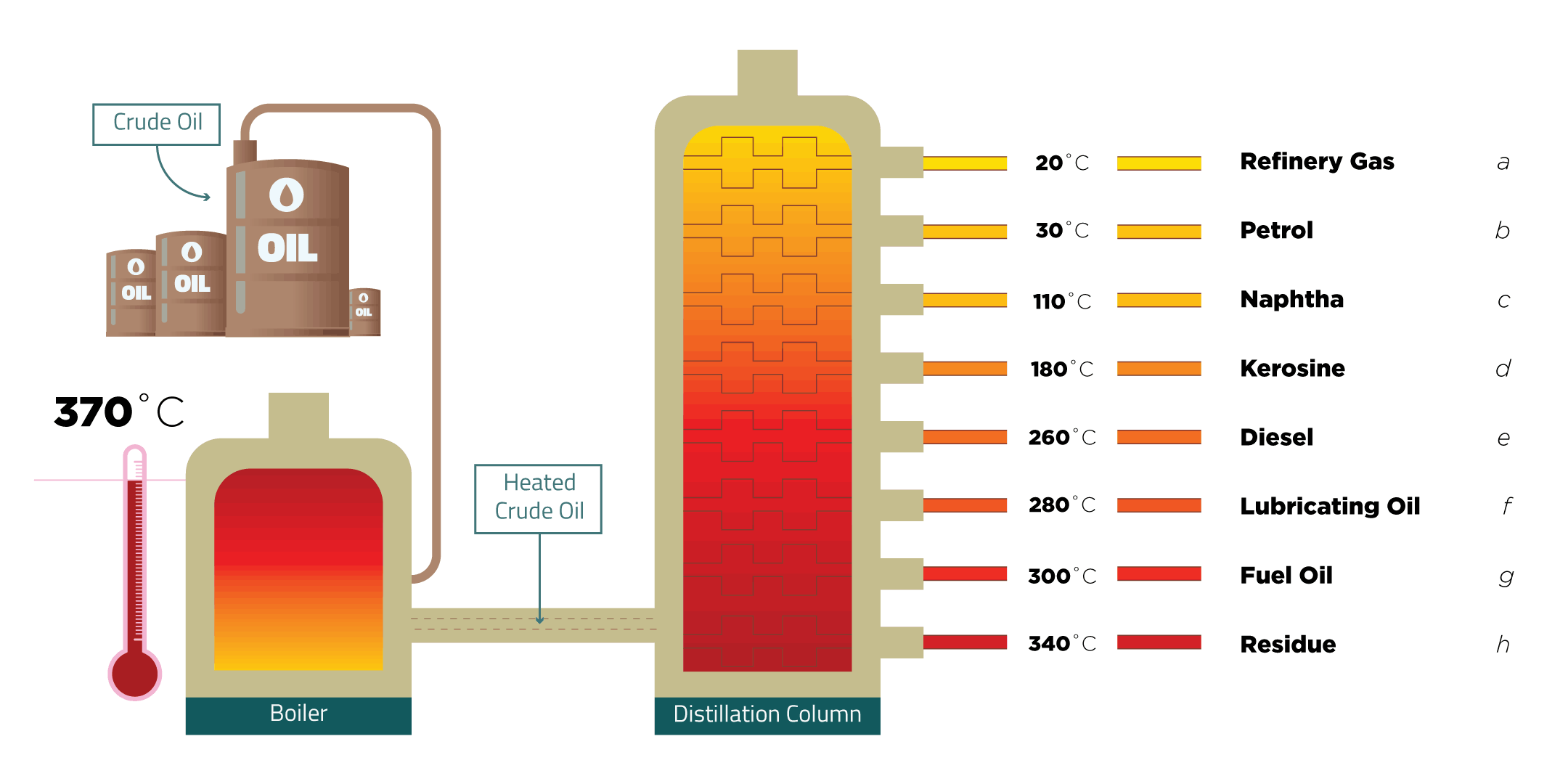 Fractional Distillation Worksheet Crude Oil