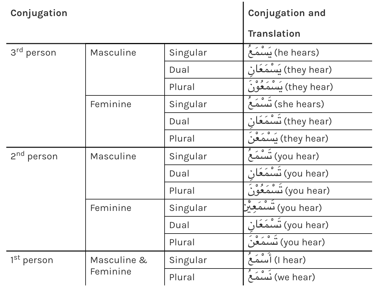 Arabic Verb Conjugation Made Simple A Step By Step Guide