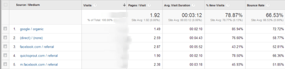 All Traffic Google Analytics