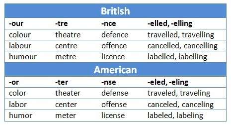more british vs american differences learn