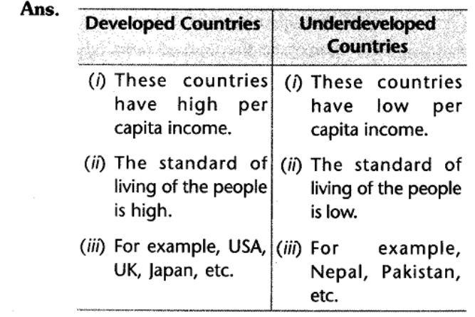 cbse-social-class-10-economics-understanding-economic-development-laq.1