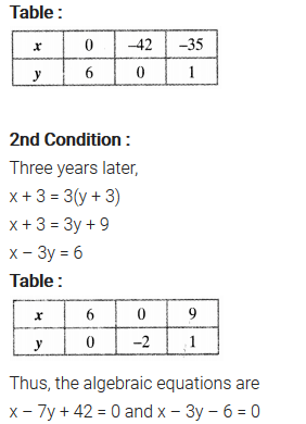 NCERT Solutions for Class 10 Maths Chapter 3 Pdf Pair Of Linear Equations In Two Variables Ex 3.1 Q1.1