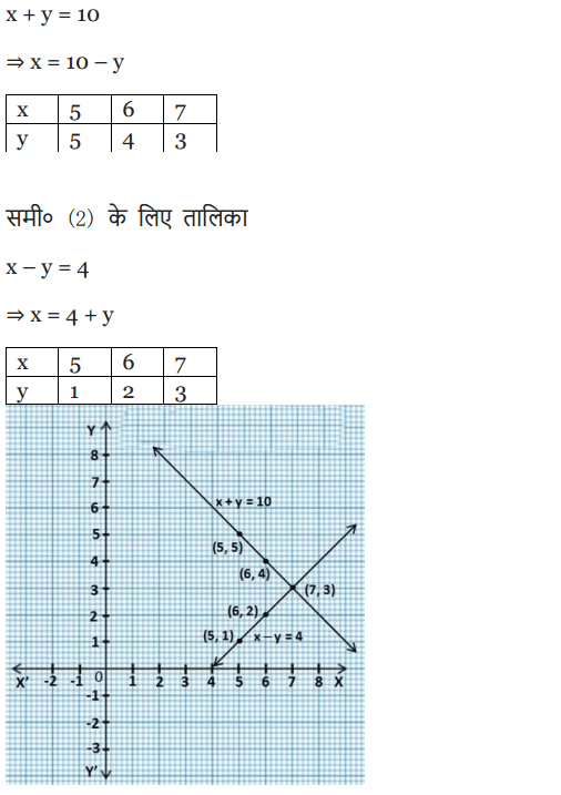 NCERT Solutions for class 10 Maths Chapter 3 Exercise 3.2 in english