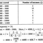 Statistics Class 10 Maths NCERT Solutions Ex 14.2 Q5