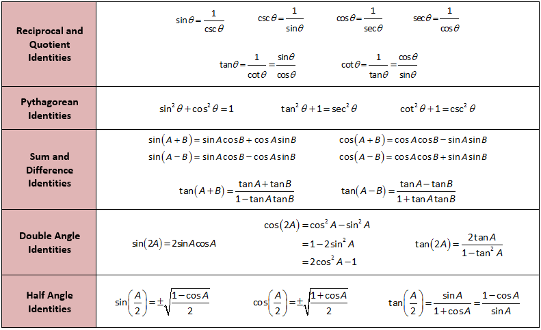 Trigonometric Formulas for Class 10