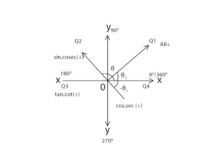 Trigonometry Formulas Signs of Trigonometric Ratios